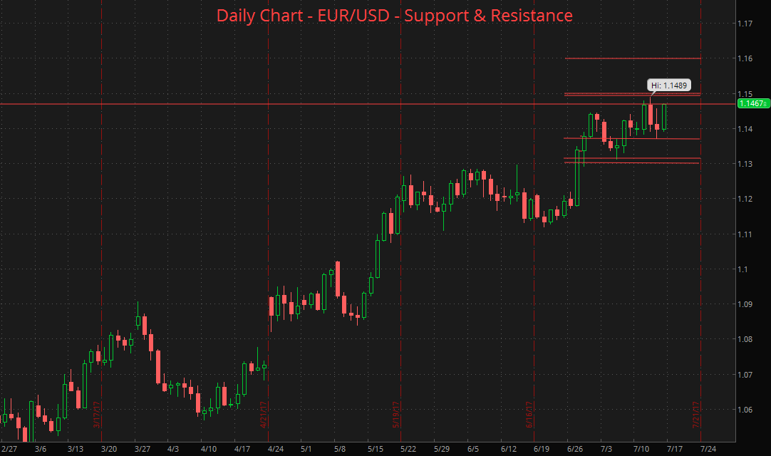 2017-07-16-eurusd-daily-support-resistance