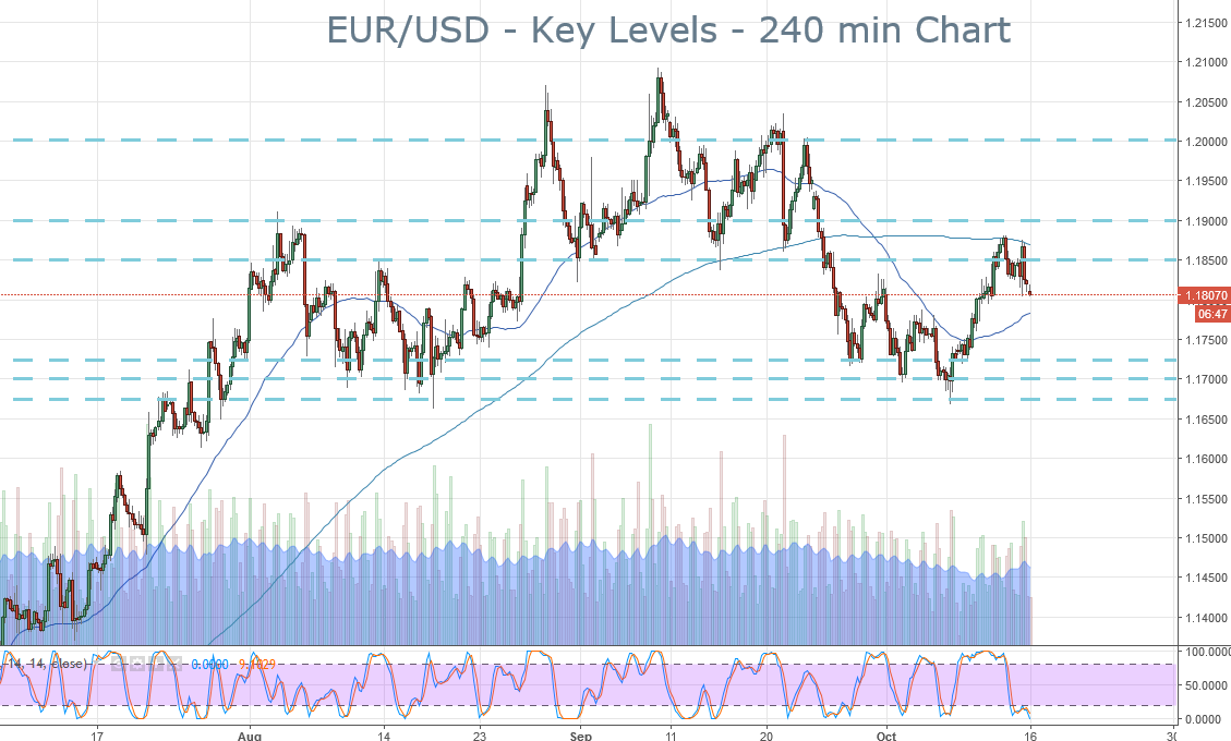 2017-10-16-eurusd-key-levels