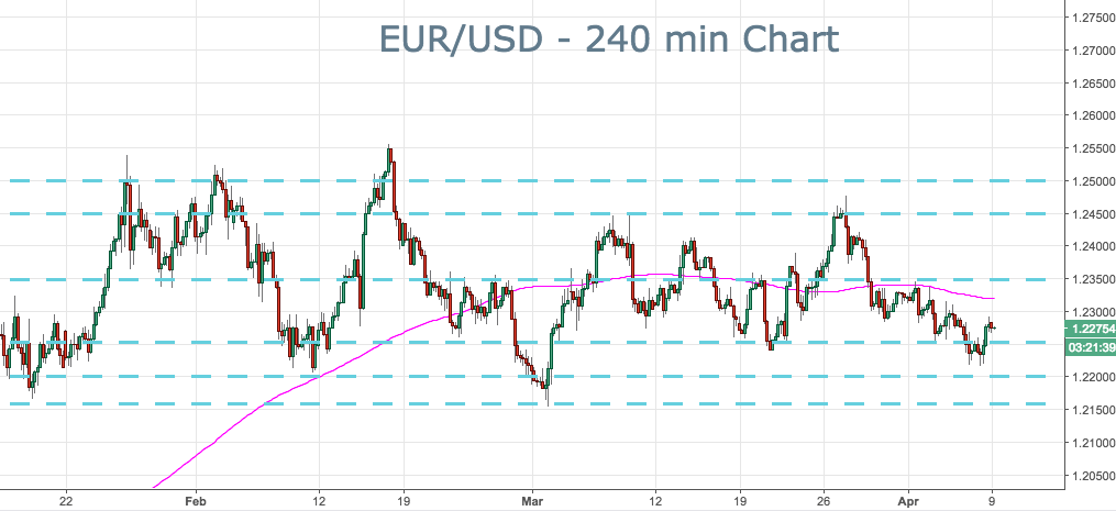 2018-04-09-eurusd-key-levels