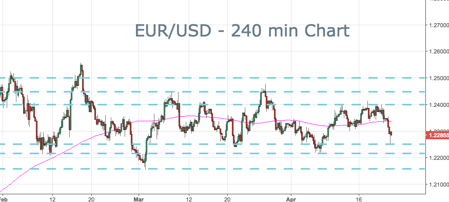 2018-04-23-eurusd-key-levels