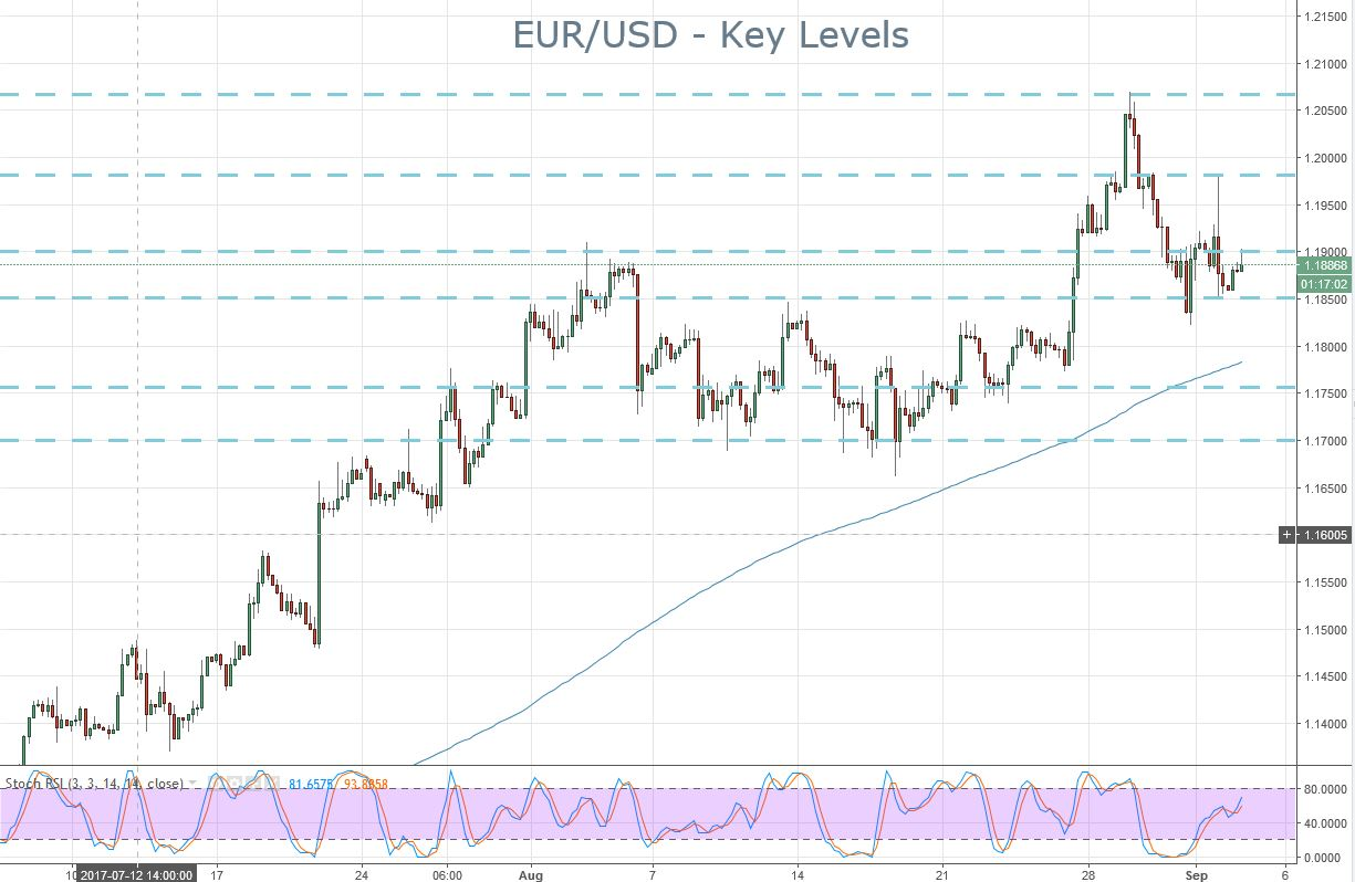2018-09-04-eurusd-key-levels