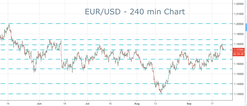 2018-09-24-eurusd-key-levels