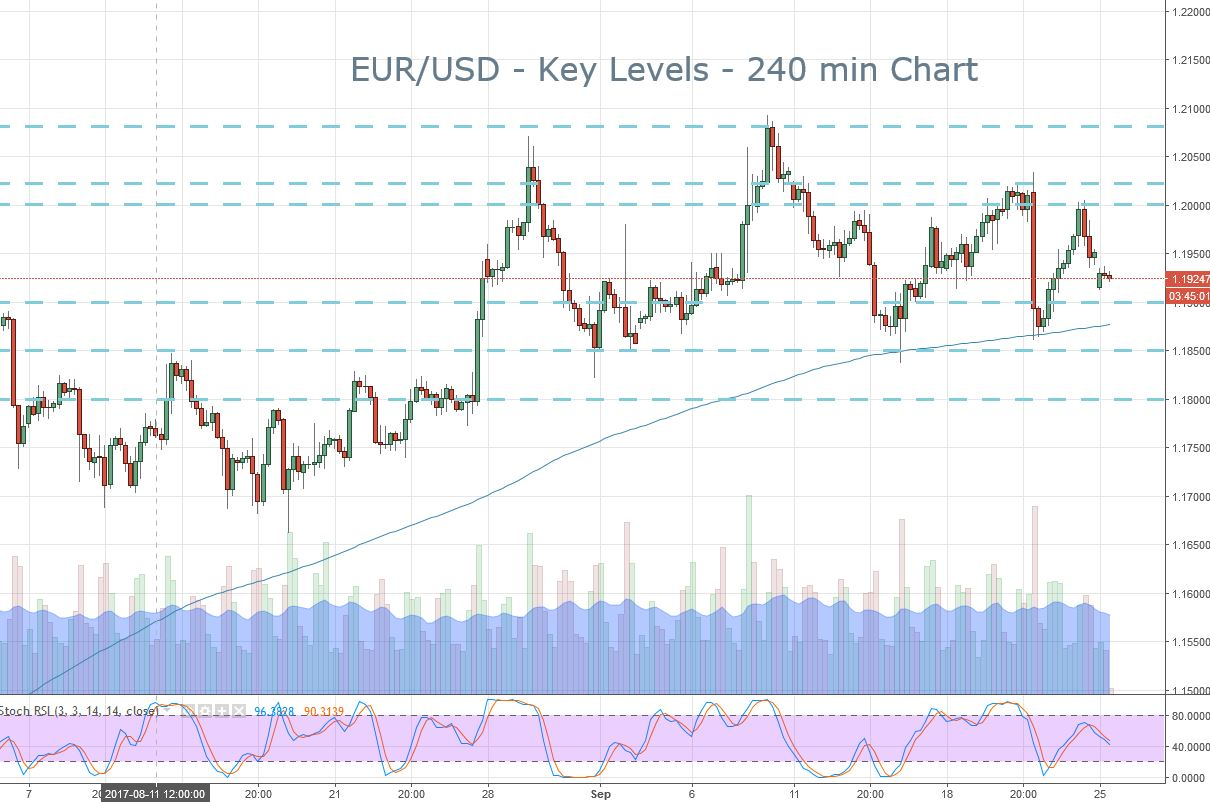 2018-09-25-eurusd-key-levels