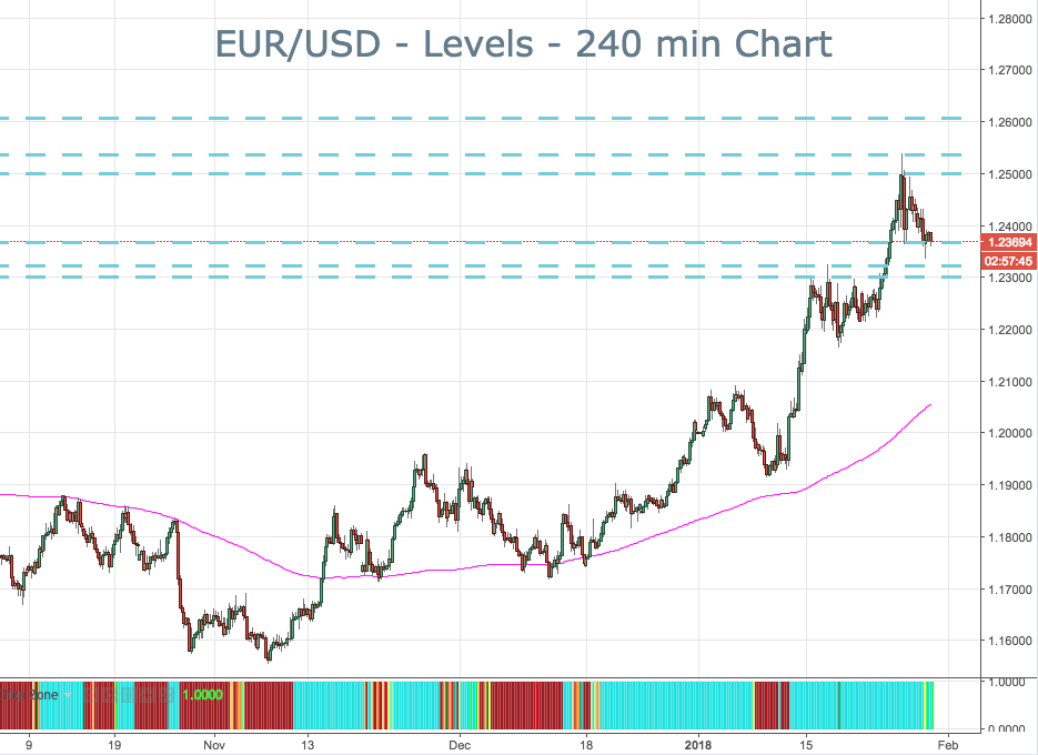2018-1-30-eurusd-key-levels