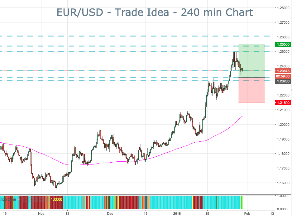 2018-1-30-eurusd-trade-ideas