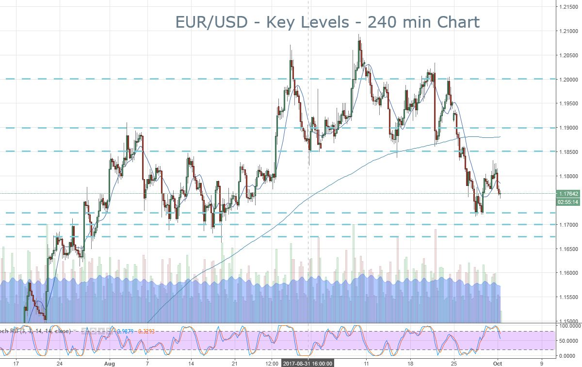 2018-10-02-eurusd-key-levels