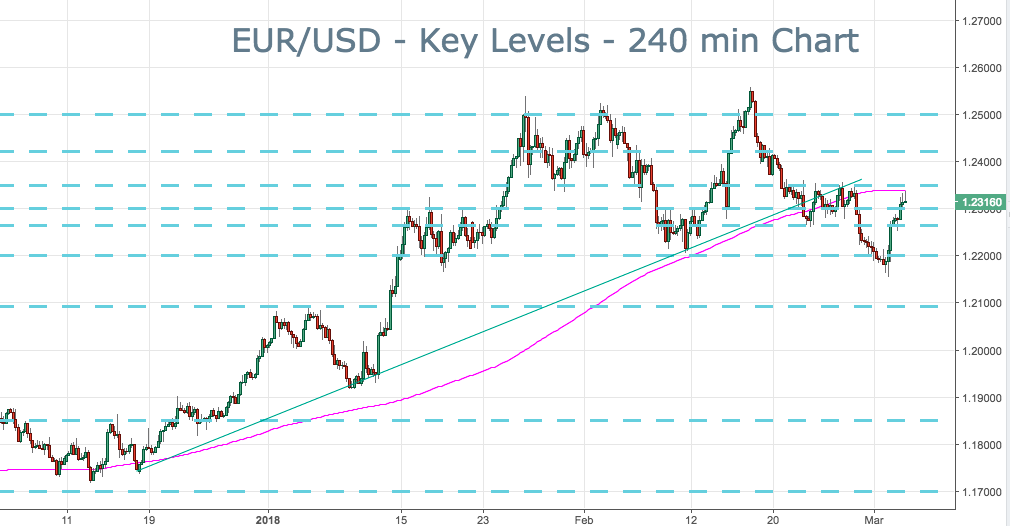 2018-3-5-eurusd-key-levels