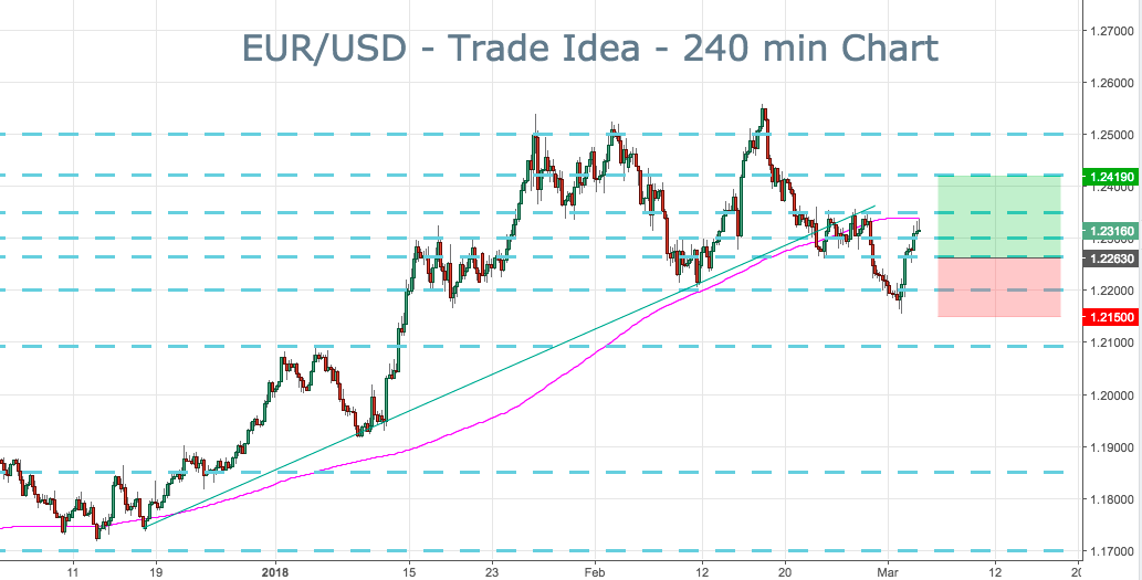 2018-3-5-eurusd-trade-ideas.png