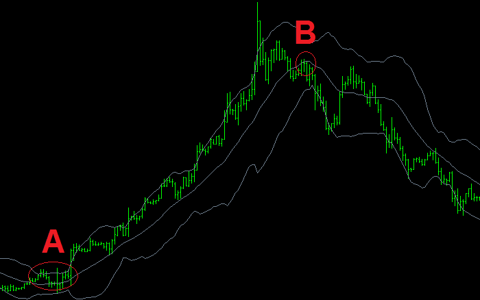 Significance of bollinger bands