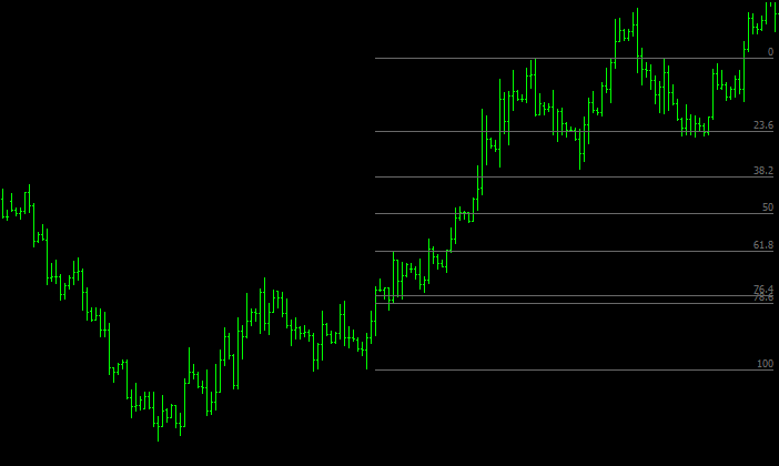 Trading with the Fibonacci retracement indicator - EURUSD co