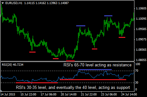 rsi support resistance